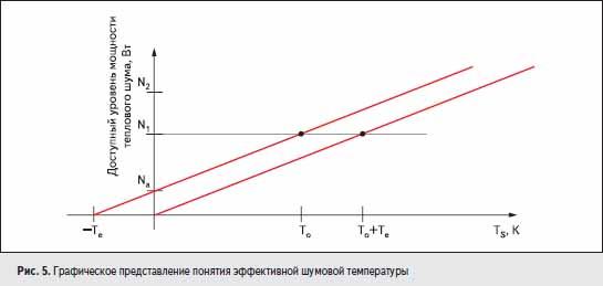 Графическое представление понятия эффективной шумовой температуры