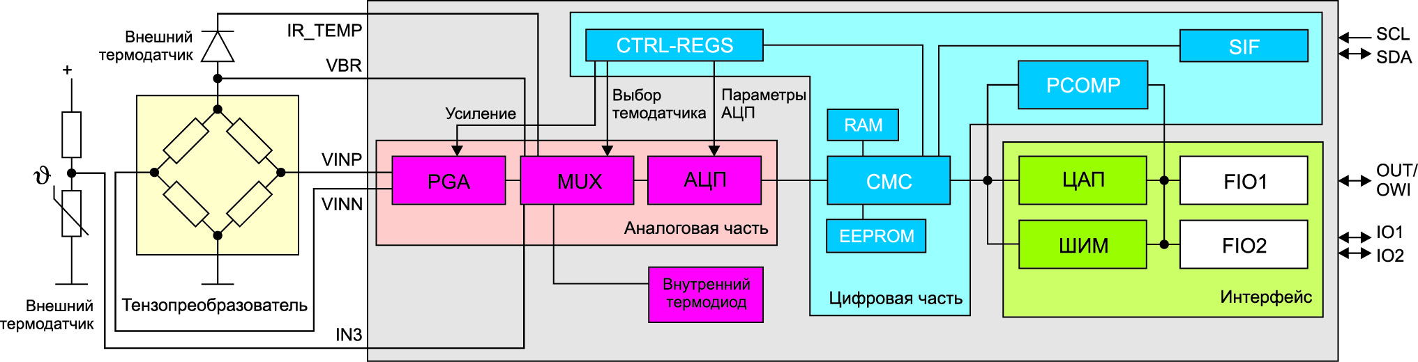 Функциональная диаграмма микросхемы ZSC31050