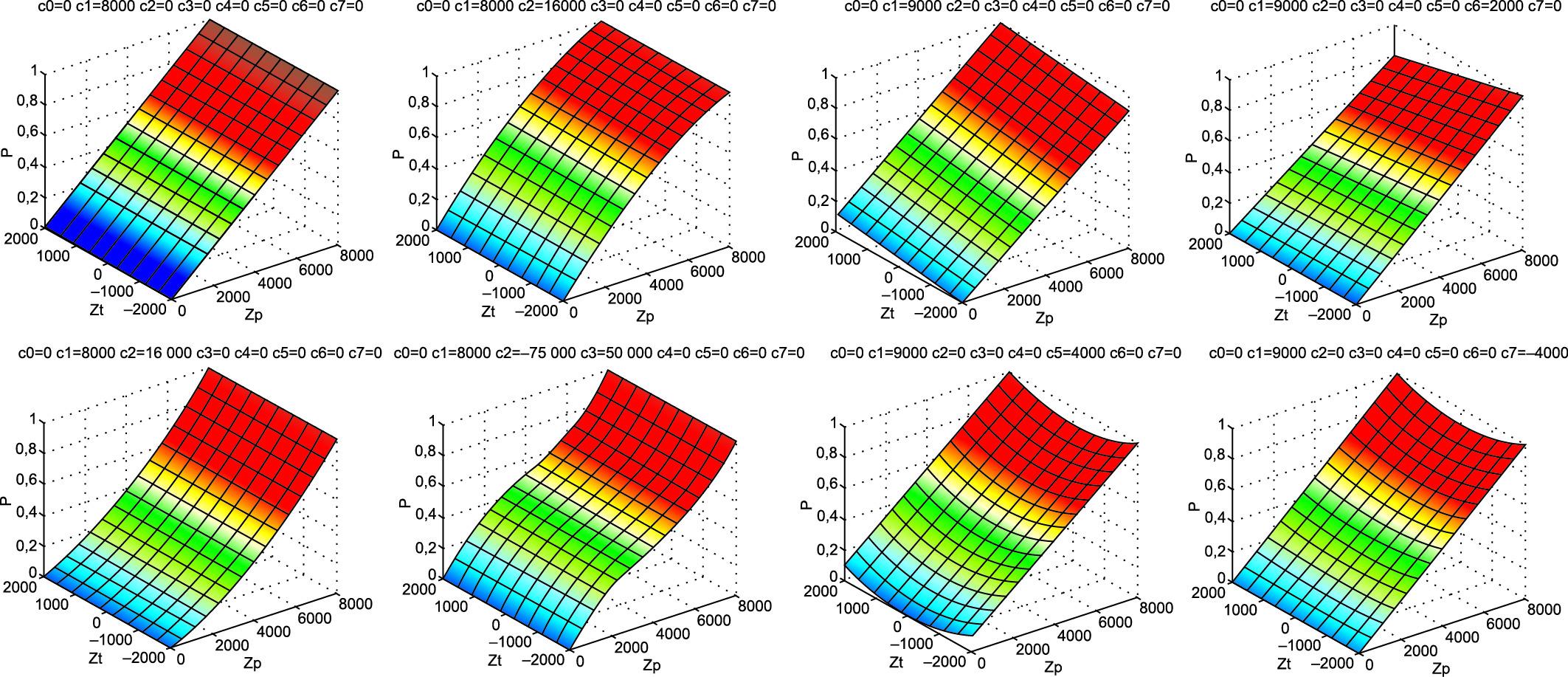 Графическое представление влияния калибровочных коэффициентов. (В горизонтальной плоскости отложены входной сигнал и температура, по вертикали — выходной сигнал)