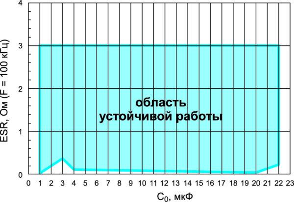 Область устойчивой работы LDO ИСН LD39200 в зависимости от емкости C0 и эквивалентного последовательного сопротивления ESR выходного конденсатора