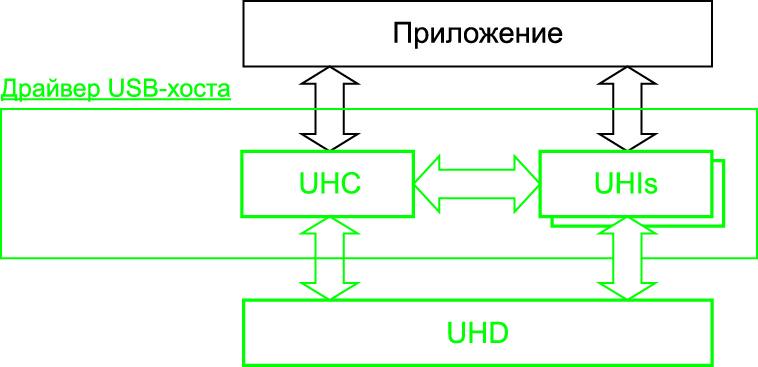 Структура драйвера USB ASF