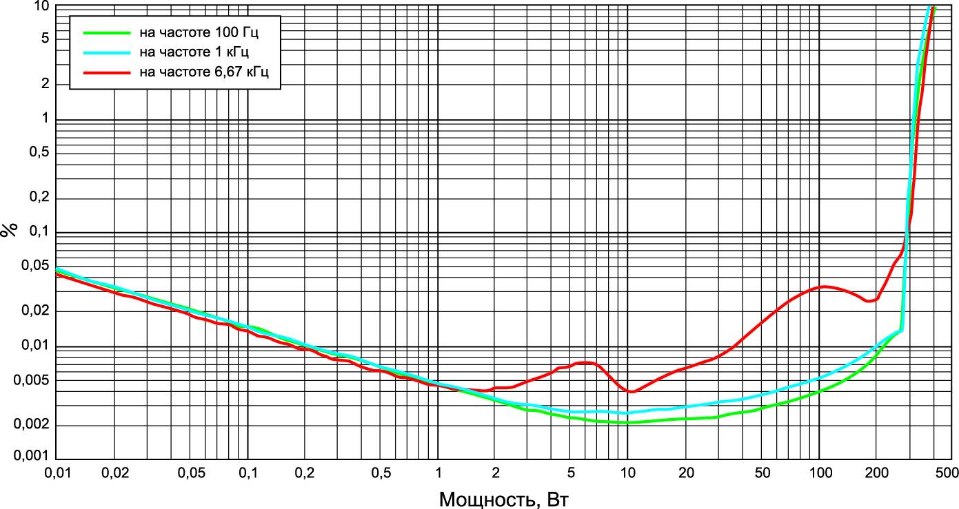 Гармонические искажения + собственный шум усилителя 300AС (нагрузка 4 Ом)