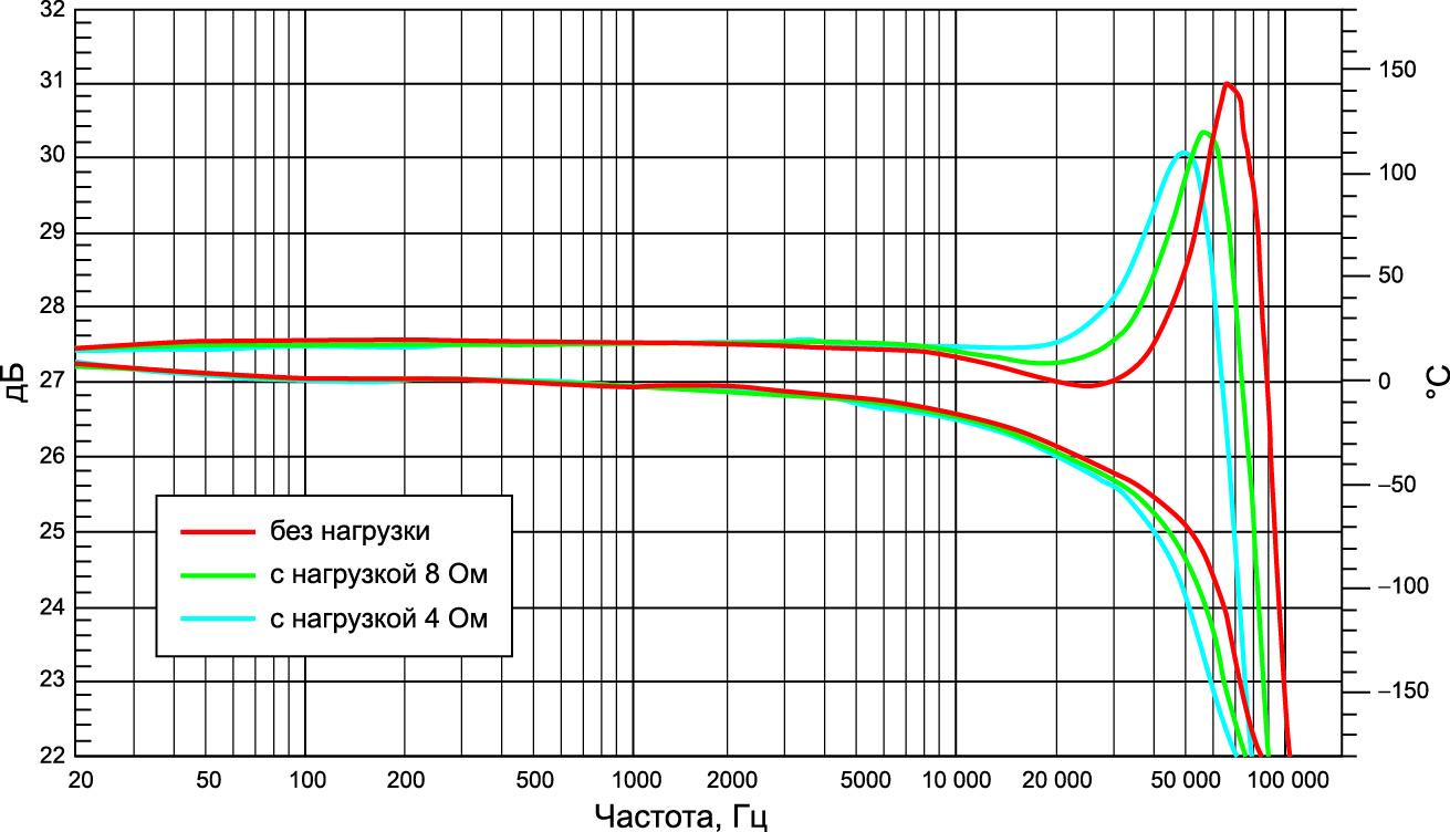 Амплитудо- и фазочастотные (внизу) характеристики усилителя 700ASC