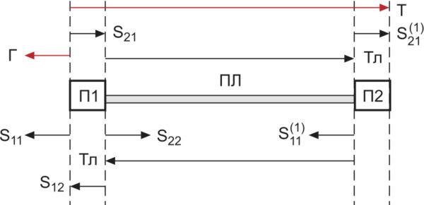 рис. 1. Схема передачи и отражений электромагнитной волны в тестовой плате
