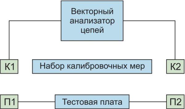 Состав рабочего места для измерения КСВН переходов