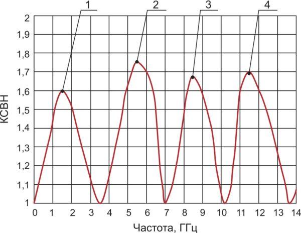 Примерный вид экрана векторного анализатора цепей при измерении КСВН тестовой платы