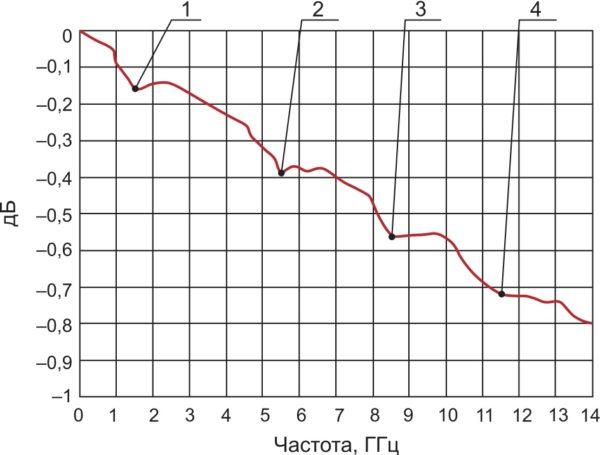 Примерный вид экрана векторного анализатора цепей при измерении затуханий тестовой платы