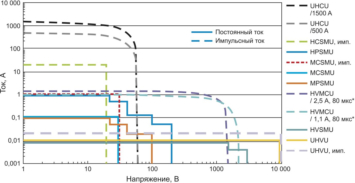 Диапазоны выходного тока и напряжения модулей, поддерживаемые анализатором Keysight B1505A * Снижается с нулевого момента времени по формуле exp(–PW/(0,22 мкФ×(R0+Rнагр.))), где PW – длительность импульса, R0 = 600 Ом или 2 кОм.