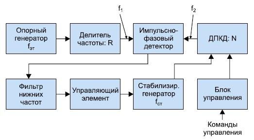 Функциональная схема генератора синусоидального сигнала на основе цифрового синтезатора частоты