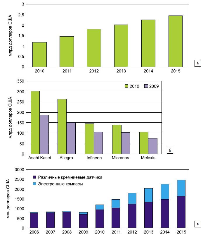 Состояние и перспективы рынка кремниевых датчиков магнитного поля
