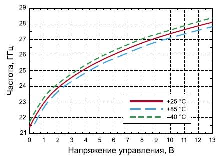 Зависимость частоты сигнала на основном выходе от управляющего напряжения