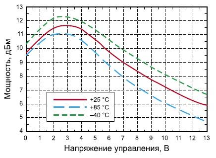 Зависимость мощности сигнала на основном выходе от управляющего напряжения