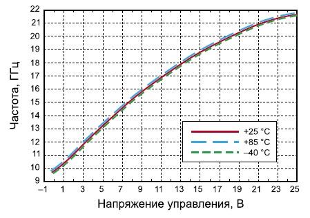 Зависимость частоты от управляющего напряжения для микросхемы HMC733LC4B при различных значениях температуры