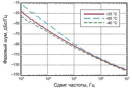 Зависимость фазового шума микросхемы HMC733LC4B от частотного сдвига