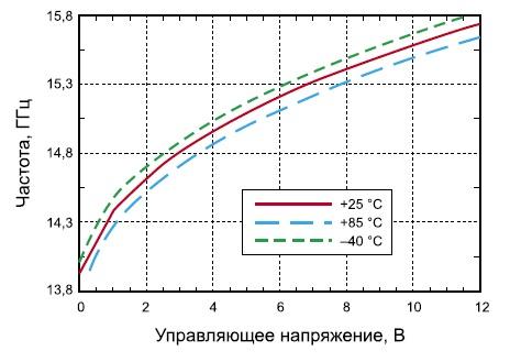 Зависимость частоты генератора микросхемы HMC535LP4/535LP4E от управляющего напряжения