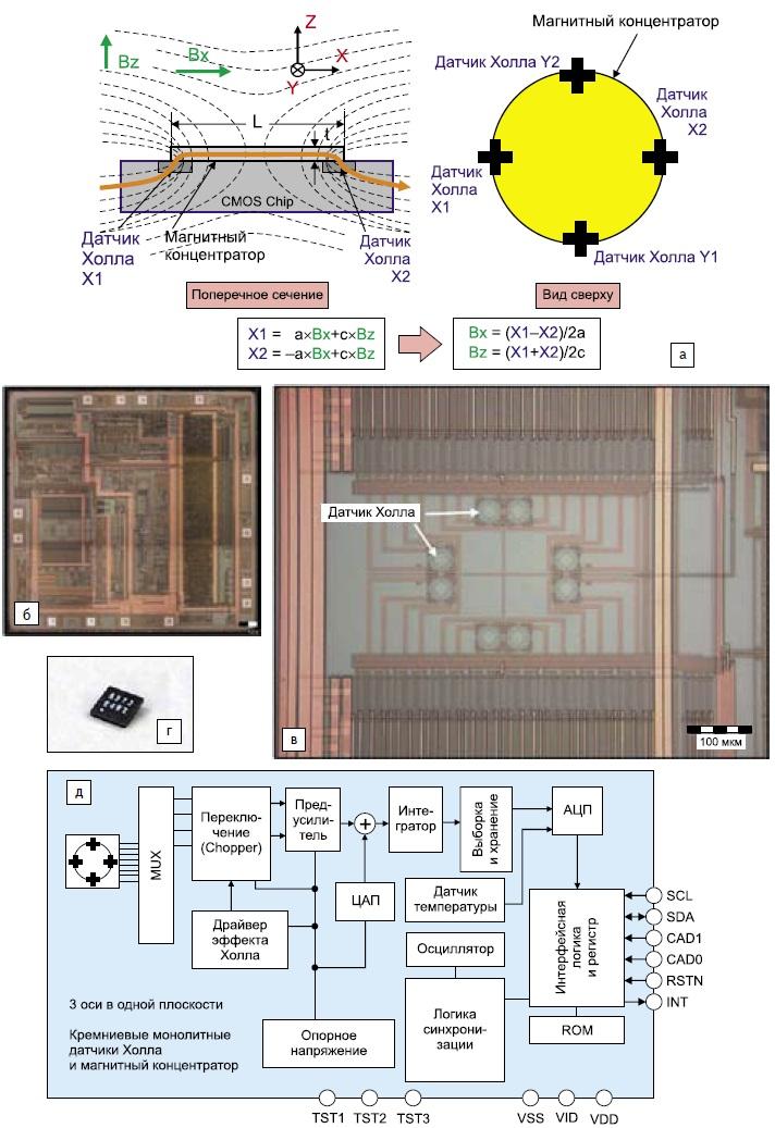 Магнитный электронный компасAK8973S AKM