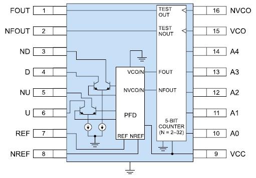 Функциональная диаграмма микросхемы HMC440QS16G/440QS16GE