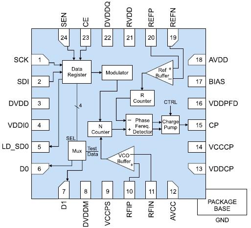 Функциональная диаграмма микросхемы HMC700LP4/700LP4E
