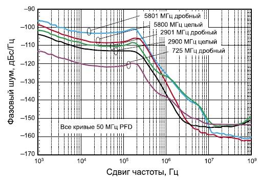 Фазовый шум микросхемы HMC700LP4/700LP4E