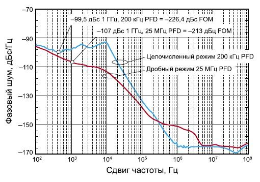 Сравнение фазового шума микросхемы HMC700 в целочисленном и дробно-рациональном режиме работы