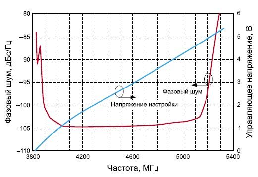 Зависимость фазового шума от частоты