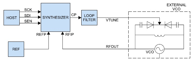Построение синтезатора на микросхеме HMC700 с внешним VCO