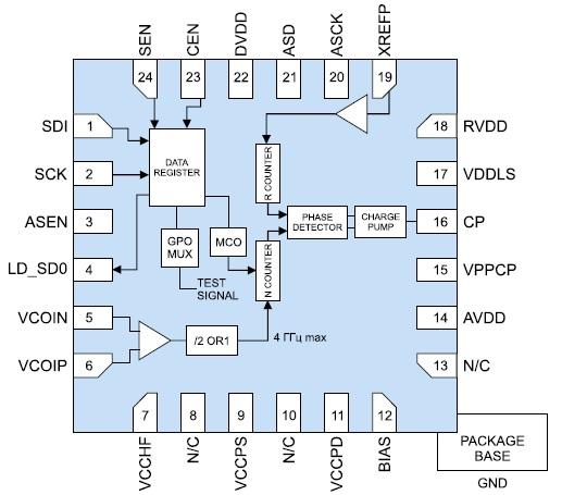 Функциональная диаграмма микросхемы HMC704