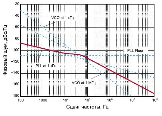 Фазовый шум микросхемы HMC704