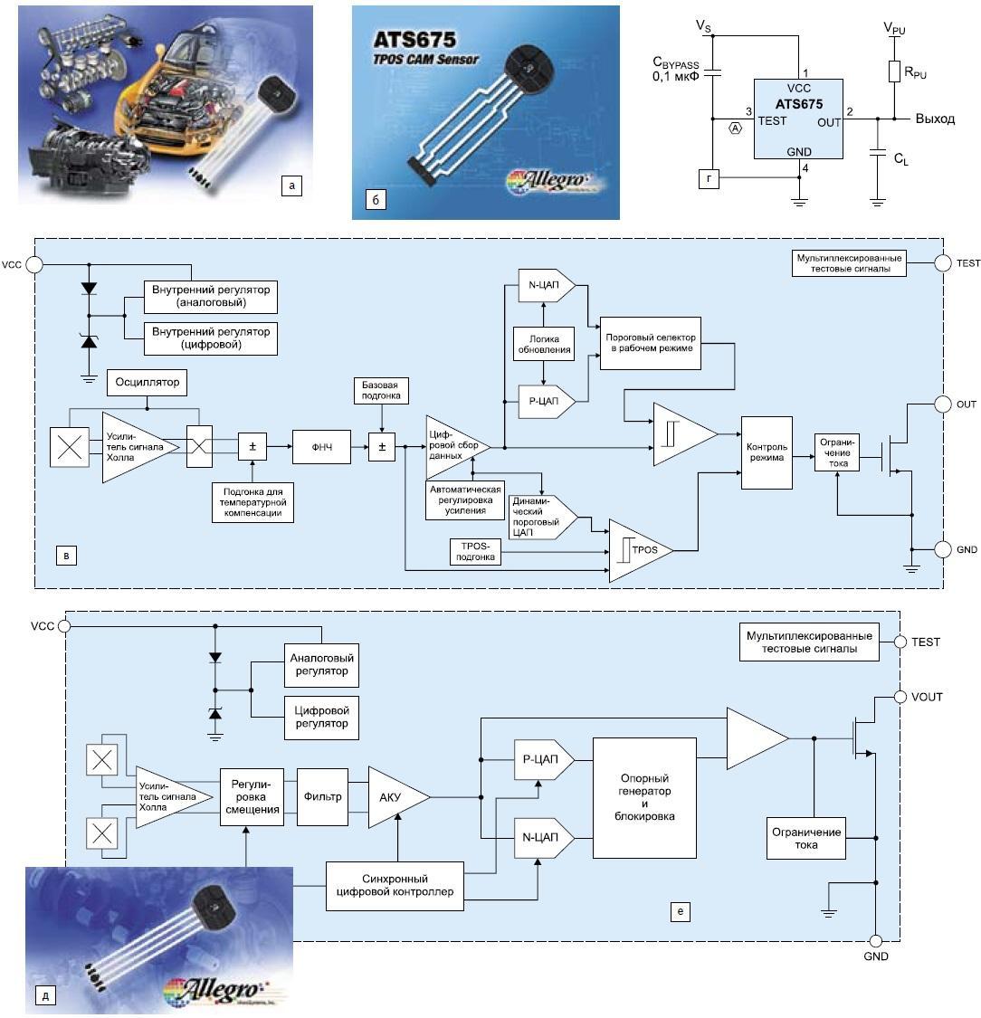 Автомобильные датчики зубчатого ротора от Allegro MicroSystems