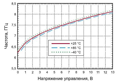 Зависимость частоты от управляющего напряжения для микросхемы HMC532LP4/532LP4E