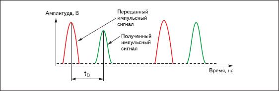 Иллюстрация принципа действия импульсного лидара (измерение TOF)
