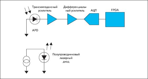 Упрощенная функциональная диаграмма лидарной системы