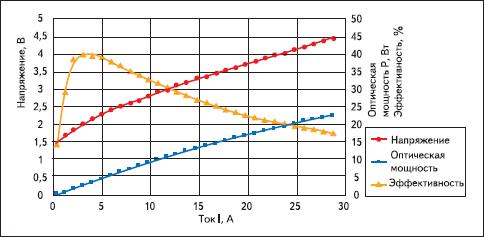 Характеристики импульсного лазерного диода OSRAM на 905 нм, с шириной импульса 100 нс, при f = 1 кГц