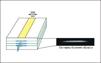 Схематичная иллюстрация технологии Nanostack™ OSRAM с тремя вертикально упакованными эмиттерами с паттерном работы в дальней области справа