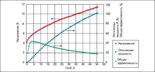 Характеристики 905-нанометрового тройного импульсного лазерного диода на основе технологии Nanostack™ OSRAM с шириной импульса 100 нс, при f = 1 кГц