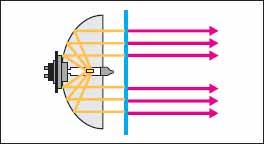 Принцип получения ИК излучения от галогенового источника с фильтром