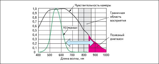 Сравнение спектральной чувствительности человеческого глаза и камеры