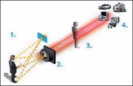 Иллюстрация принципов работы 3D-камер Canesta на основе технологии Electronic Perception Technology