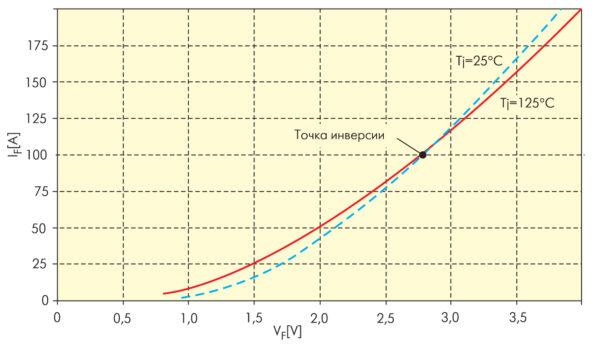 Прямые вольт-амперные характеристики высоковольтного SFRD