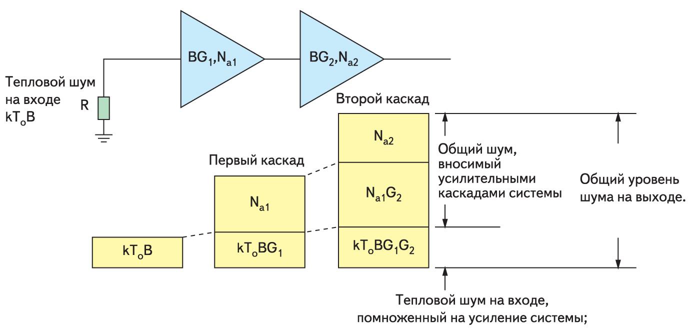 Схема генерации шума в многокаскадной системе