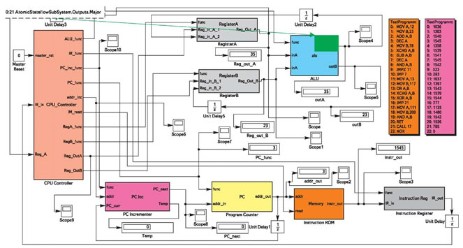 Рис. 1. Процессор c управляющим автоматом в системе MATLAB/Simulink (тестирование команд MOV A,12; MOV B,23; ADD A,B)