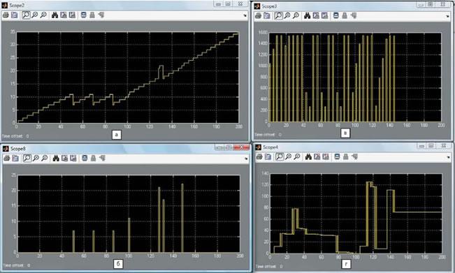 Рис. 3. Временные диаграммы работы процессора с управляющим автоматом в системе MATLAB/Simulink: а) счетчик команд; б) блок специального назначения; в) память программ; г) РОН А