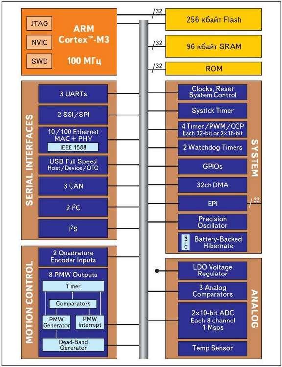 Рис. 3. Внутренняя структура микроконтроллеров семейства Stellaris
