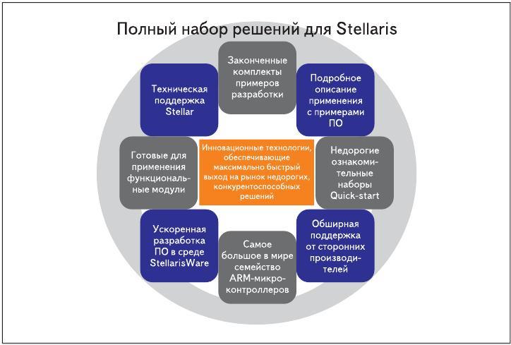 Рис. 4. Набор решений для микроконтроллеров семейства Stellaris