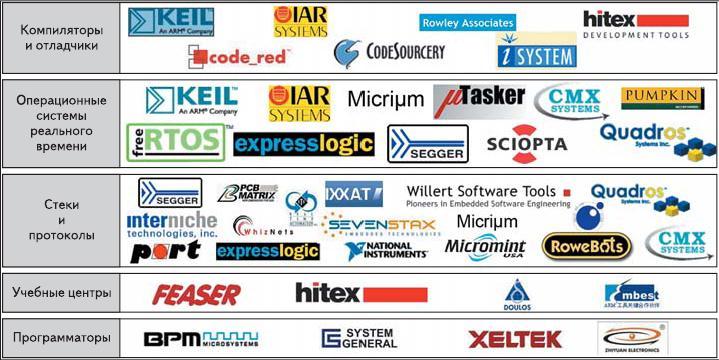 Рис. 5. Аппаратная и программная поддержка разработок на базе микроконтроллеров семейства Stellaris