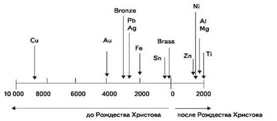 Рис. 1. Хронология начала применения различных металлов