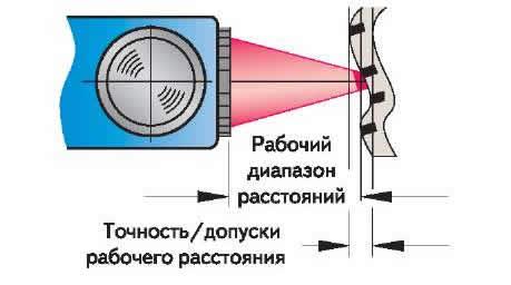 Рис. 2. Точность срабатывания датчика контраста