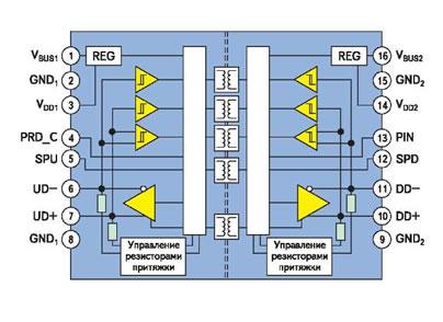 Рис. 6. Блок-схема ADuM4160