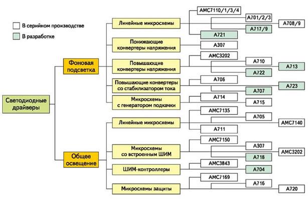 Рис. 1. Классификация микросхем ADDtek