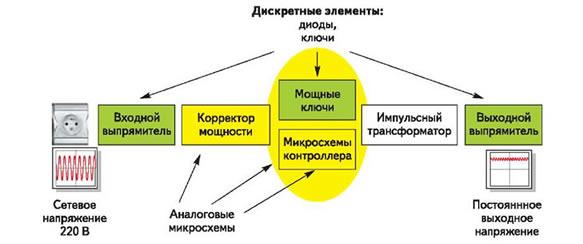Типовая структура АС/DC-конвертора